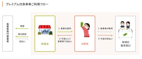 プレミアム付食事券の購入方法と使用方法の流れ